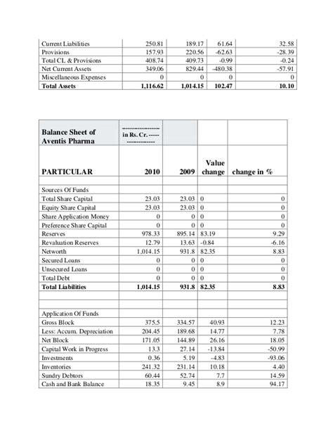 comparetive analise common size statement