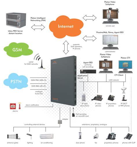 configuration bureau ip pbx ip pbx installation and configuration