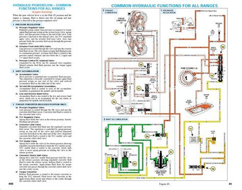 Manual Transmission Power Flow Chart