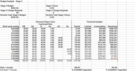 how to create a project budget project budget management