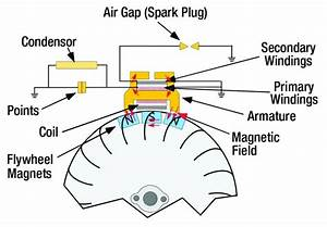 Magneto Ignition System Wiring Diagram