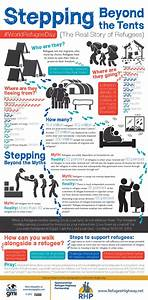 5 Awesome Refugee Infographics - Faith & Forced Migration