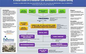 Palliative Care Workflow In A Hospital Setting