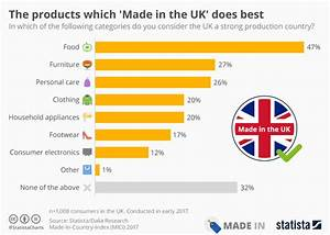 Chart: The products which 'Made in the UK' does best ...