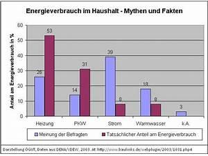 Energieverbrauch Im Haushalt : energieverbrauch von haushalten smart citizens labs ~ Orissabook.com Haus und Dekorationen