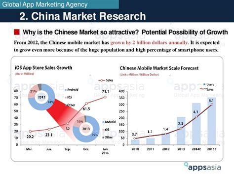 mobile market research china mobile app market research