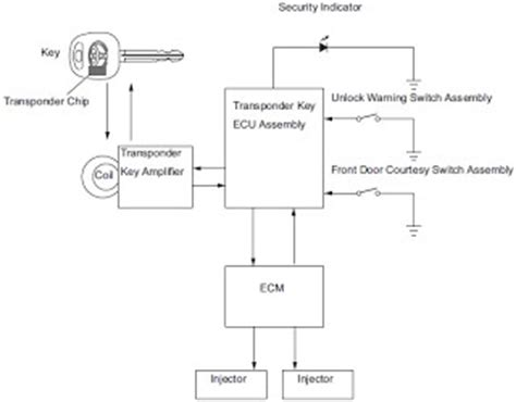 wiring diagrams toyota yaris engine immobilizer system