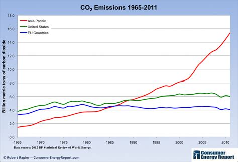 Global Carbon Dioxide Emissions — Facts And Figures