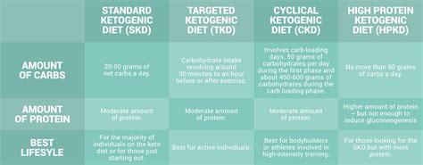 targeted keto diet   keto diets