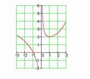 Ausbringungsmenge Berechnen : 02 mc funktion unstetig bei x 0 ~ Themetempest.com Abrechnung