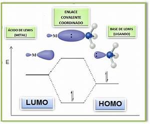 Diagrama De Orbitales Moleculares  Formaci U00f3n Del Enlace