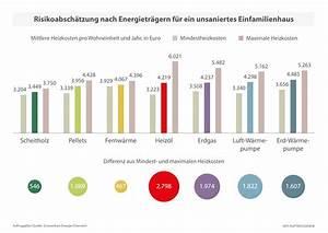 Was Sind Heizkosten : tu wien studie widerspricht berechnungen der ~ Lizthompson.info Haus und Dekorationen