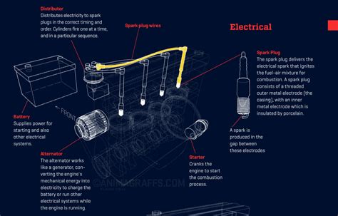 Animated Infographic Of How A Car Engine Works