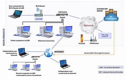 Erp Technology Architecture Cloud Version