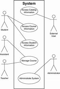 1  The Use Case Diagram Of The University Application