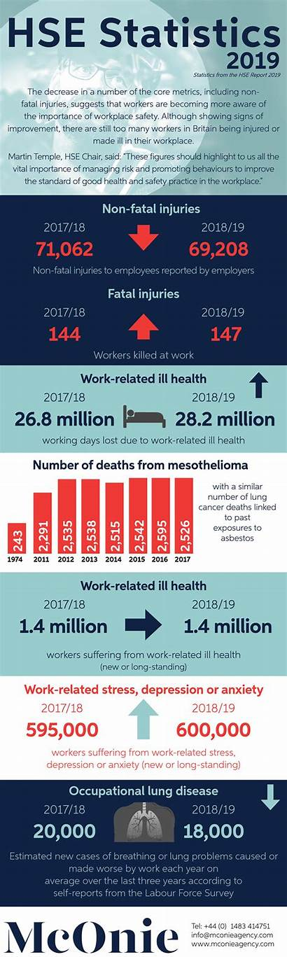 Hse Statistics Safety Complacency Health Stats Latest