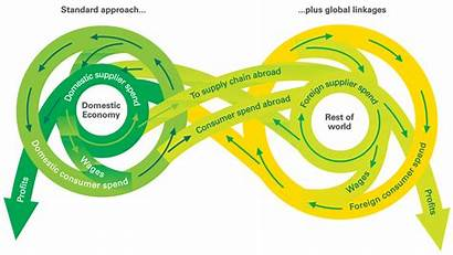 Input Output Graphic Economics Statement Methodology Eu27