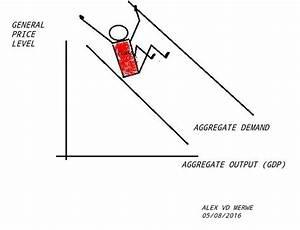 In The Diagram The Economys Immediate Short Run Aggregate