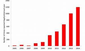 Polar Graphs South Africa Records Major Increase In Rhino Poaching In