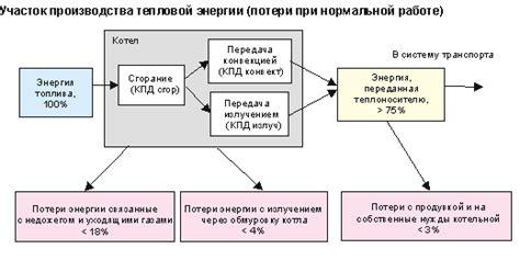 Анализ влияния тепловой изоляции на сокращение тепловых потерь с поверхности трубопроводов на примере тепловой сети г. Шатура