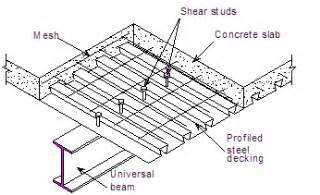 design of composite steel deck floors for fire