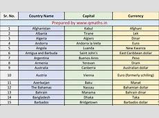 Countries, Capital and Currencies List Download in Pdf