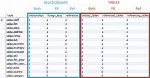 List Tables With Most Relationships In Mysql Database