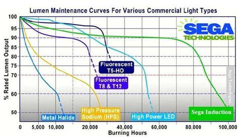 induction ls vs led induction lighting vs led things i like