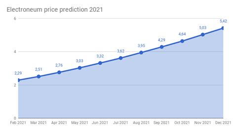 This is why we prepared this piece to help you to select some of the best bitcoin exchanges in 2021. Electroneum price prediction 2018 - 2022 | Electroneum ...