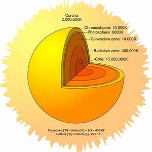 The Sun Rotation - Cesar