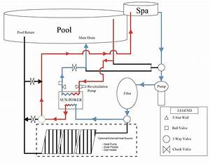 Image Result For Pool Spa Solar And Gas Heating Plumbing
