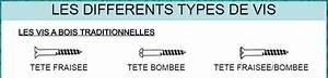 Different Type De Vis : les differents types de vis g nie lectronique ~ Premium-room.com Idées de Décoration