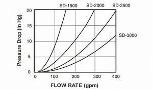 High Capacity Raw Water Strainer