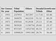 Demographic invasion of India from the North East