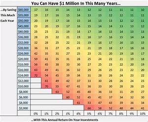 This Chart Shows You How Close You Are To Becoming A Millionaire
