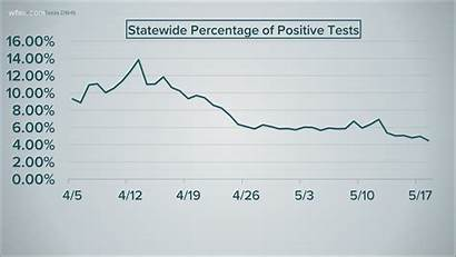 Statistics Coronavirus Wfaa Numbers Know Texas Mean