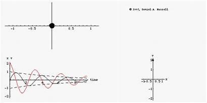 Phase Damp Oscillator Damped Diagram Damping Diagrams