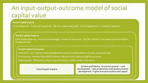 Social capital: Value, Impact and Reporting