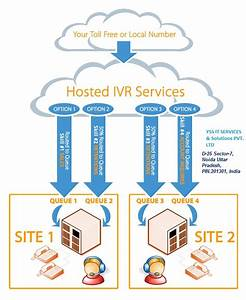 Ivr Application Development Company