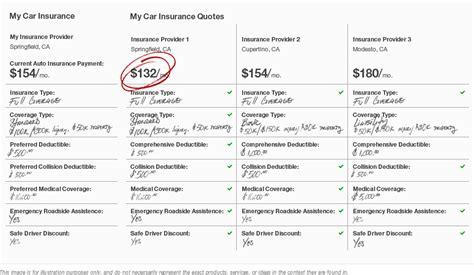 Driver Car Insurance Comparison by Kimboleeey Compare Auto Insurance