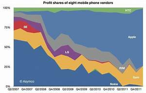 Umsatzwachstum Berechnen : samsung und apple fahren 99 aller gewinne auf dem smartphone markt ein techstage ~ Themetempest.com Abrechnung