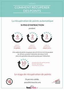 Recupération De Point : comprendre la r cup ration de points de permis de conduire infographie infographies ~ Medecine-chirurgie-esthetiques.com Avis de Voitures