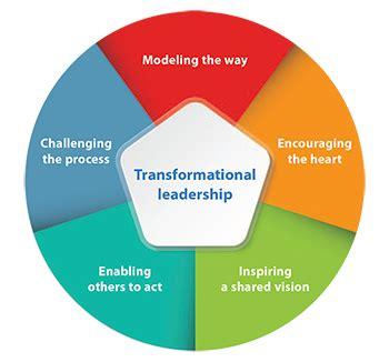 inspire   transformational leadership