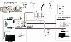 Forest River Wiring Diagram : cable satellite wiring diagram forest river forums ~ A.2002-acura-tl-radio.info Haus und Dekorationen