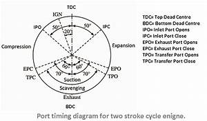 Two Stroke Cycle Engine Working Principle
