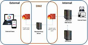 Configuring External Network Access To Vfire