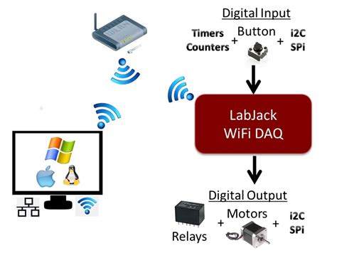 wireless digital inputoutput device labjack