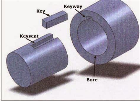 power transmission shafts   keys keyways lovejoy  timken company