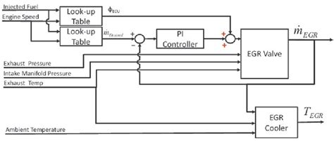 block diagram a generic egr system download scientific