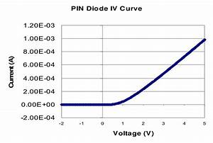 B   Graph Of The Iv Characteristics Of A Pin Diode  The
